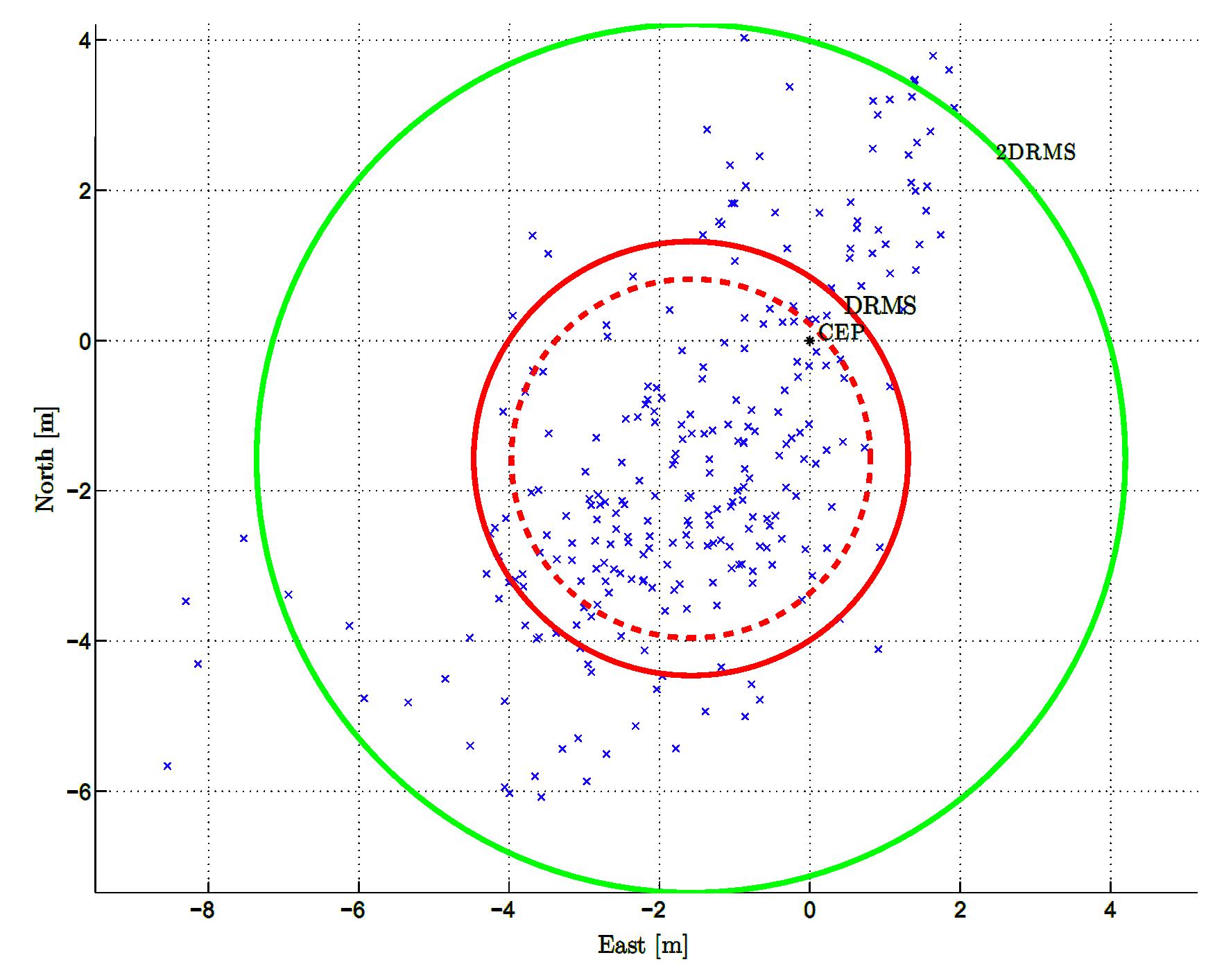 2D scatter plot