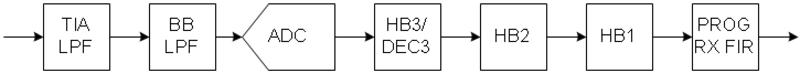 AD9361 Rx Signal Path