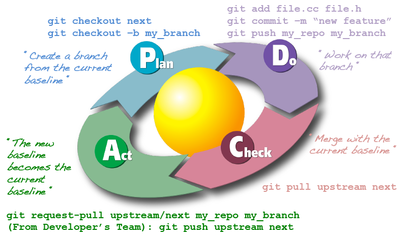 PDCA and Git