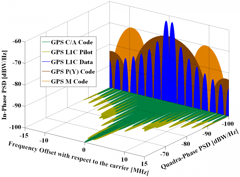 GNSS Signals - GNSS-SDR