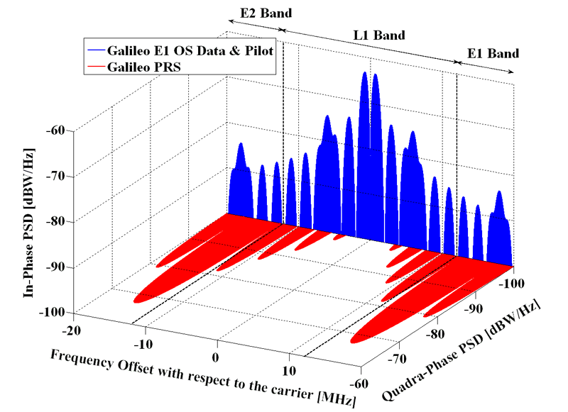 Spectra of Galileo signals in E1.