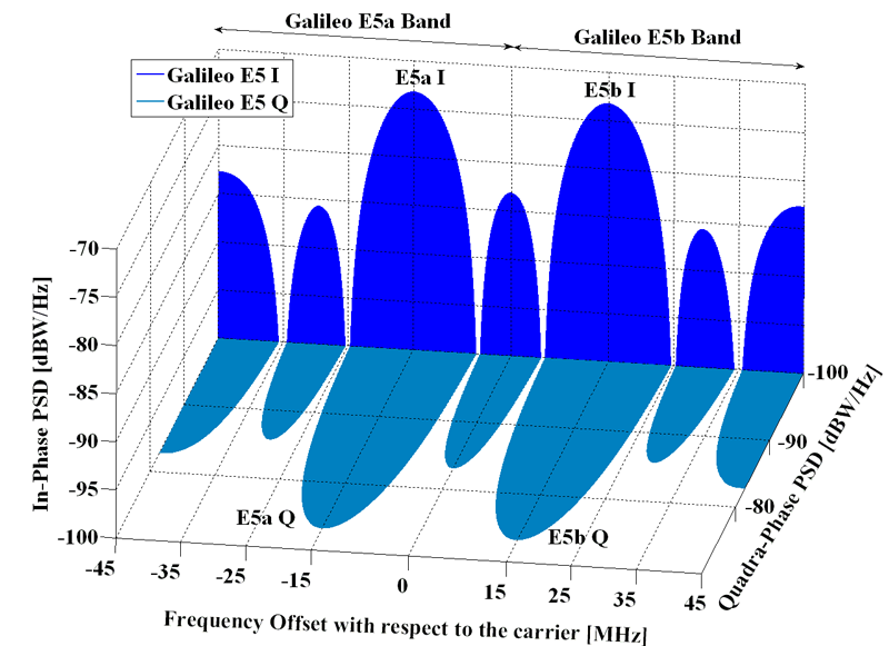 Spectra of Galileo signals in E5.