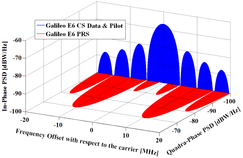 Spectra of Galileo signals in E6.