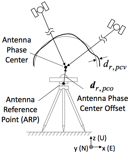 Receiver's antenna phase center