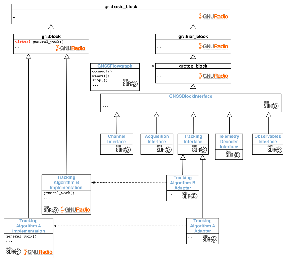 Class hierarchy overview