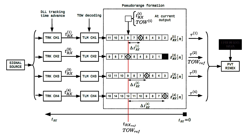 Pseudorange computation