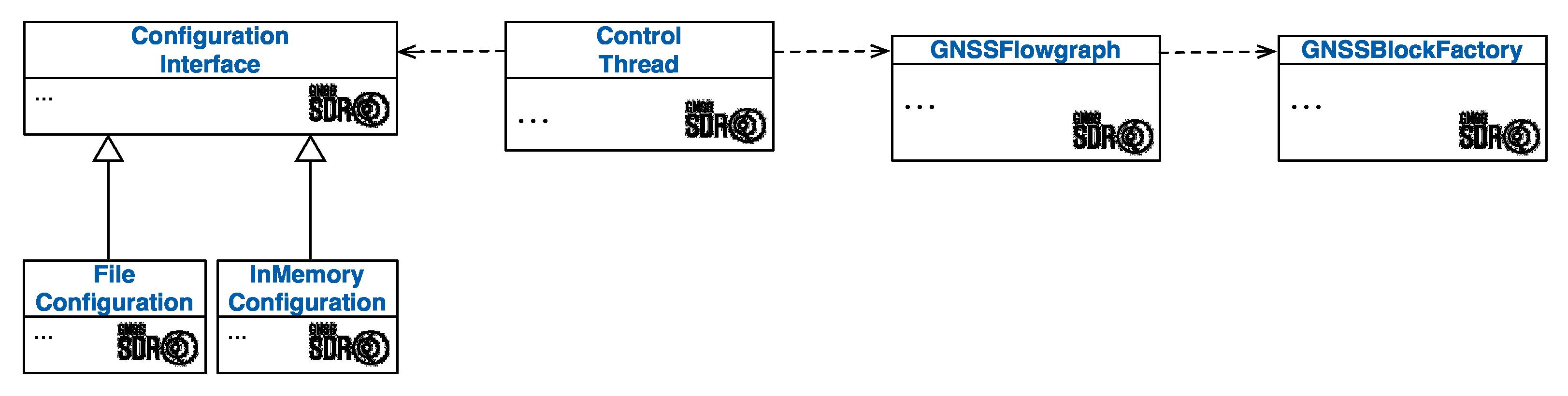 Configuration pattern