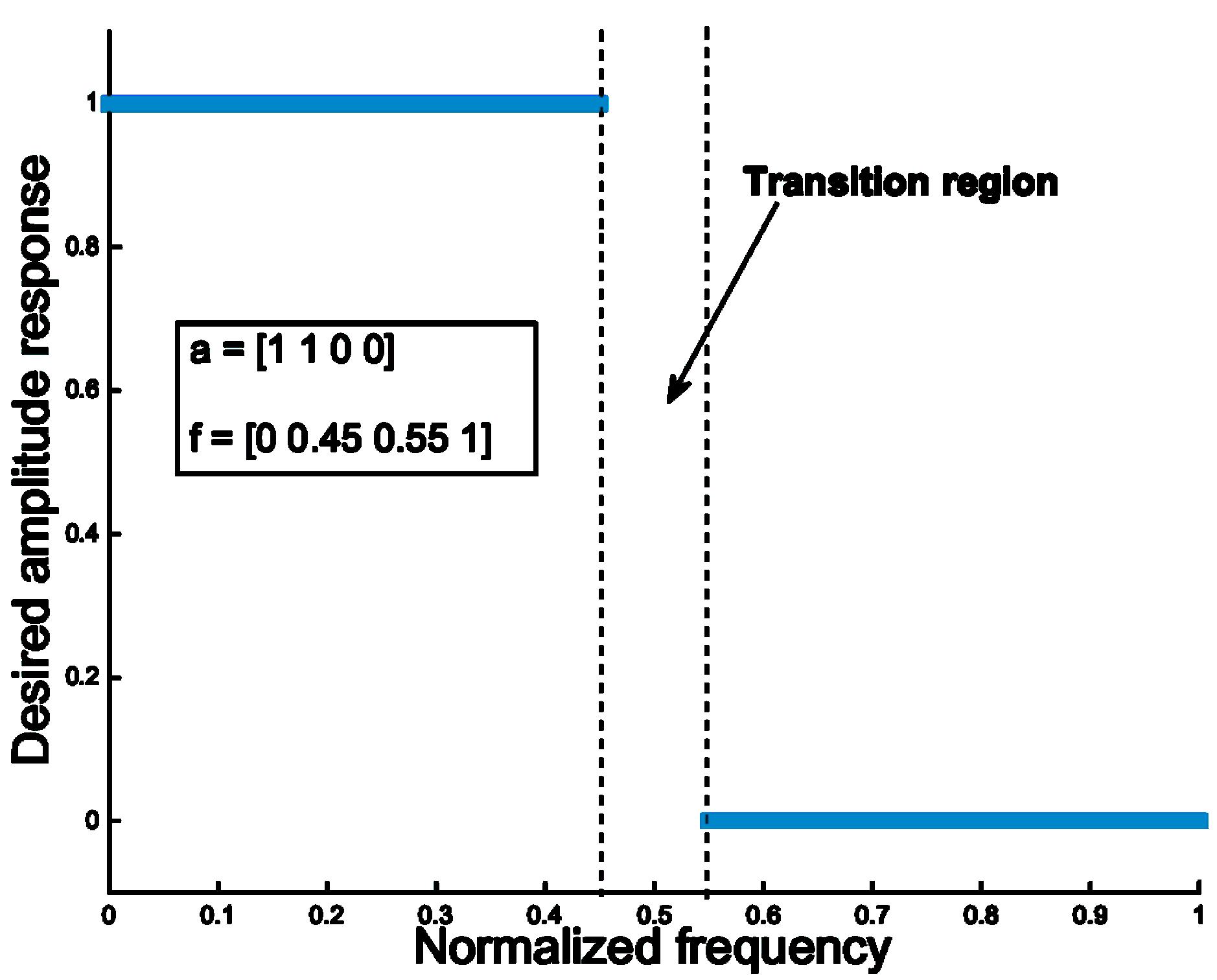 Input Filter Gnss Sdr Notch Circuit Diagram
