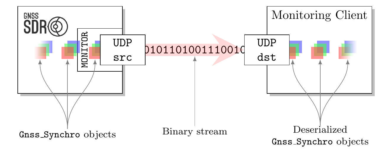 Monitoring the internal status of the software receiver