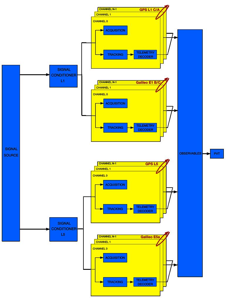 Complex GNSS flow graph