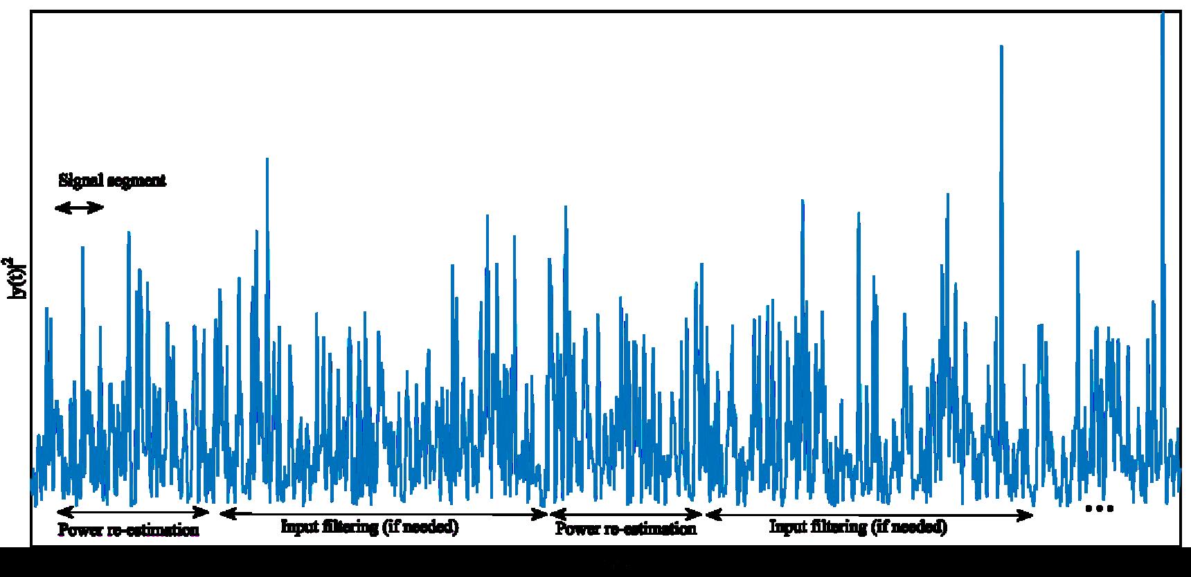 Noise Estimation Parameters