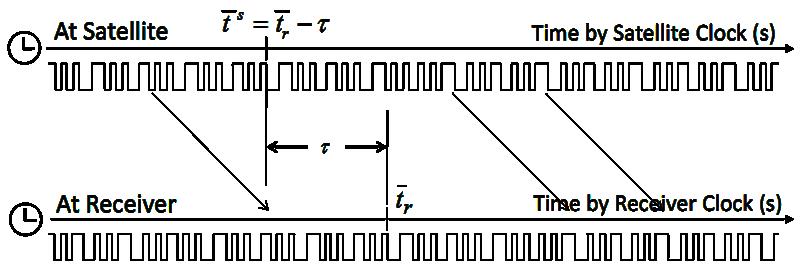 Pseudorange model