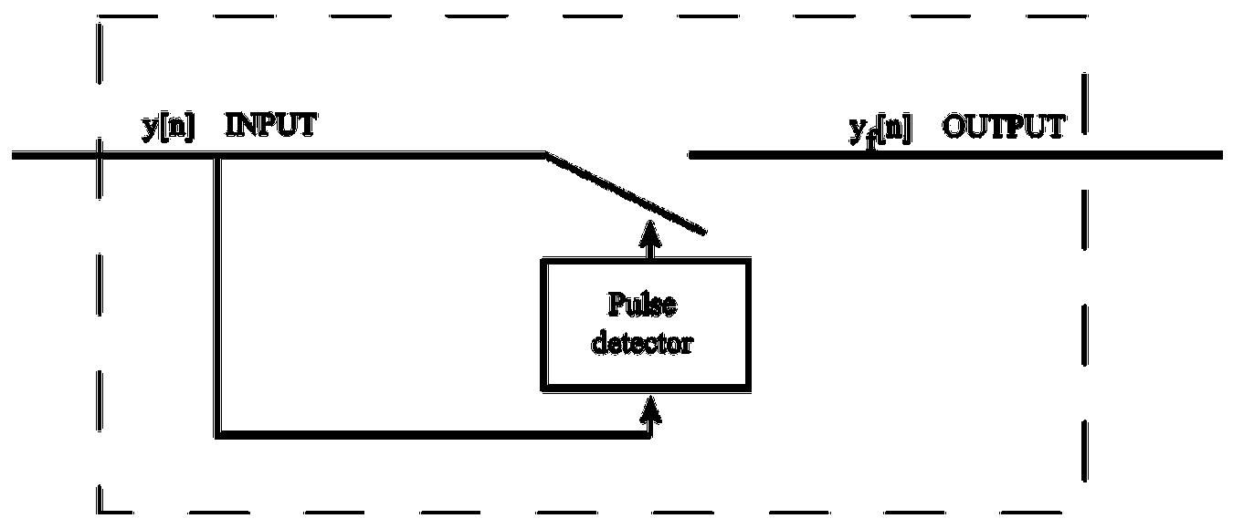 Input Filter - GNSS-SDR
