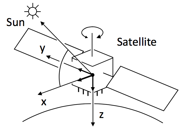 Satellite body-fixed coordinate system