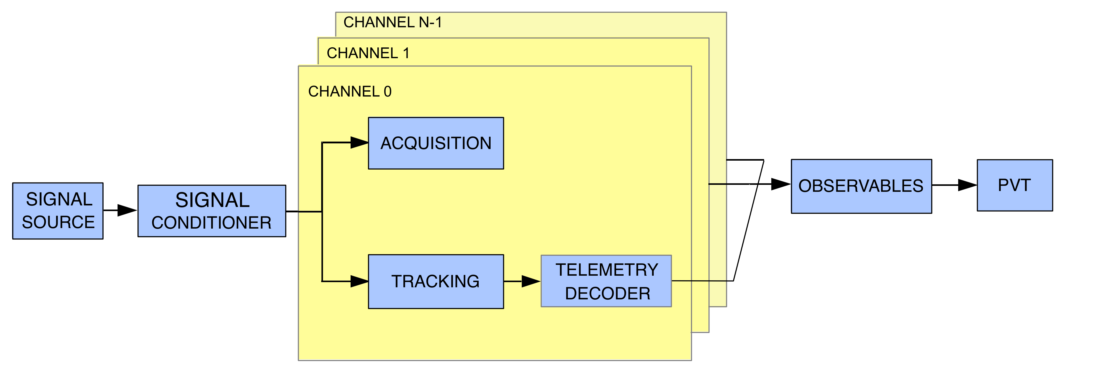 A typical GNSS-SDR flow graph